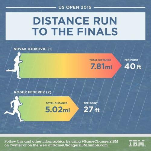 2015年美網決賽跑動距離