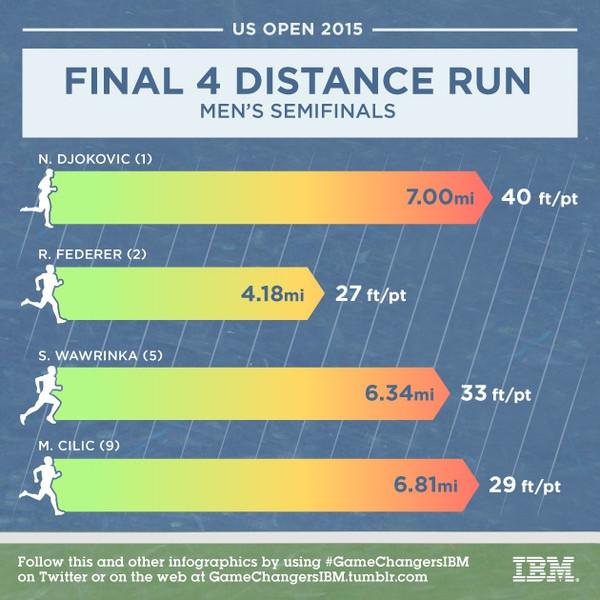 2015年美網四強的場均跑動距離