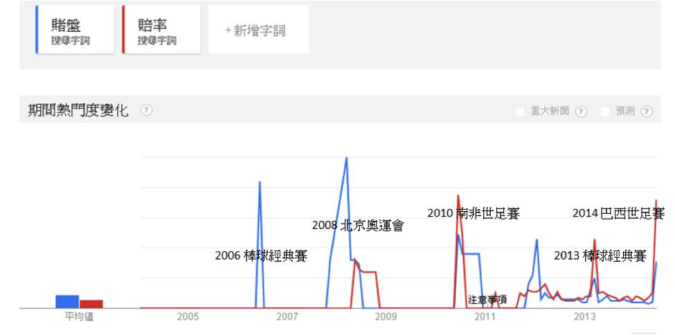 台灣 - 「賭盤」、「賠率」歷年搜尋趨勢
