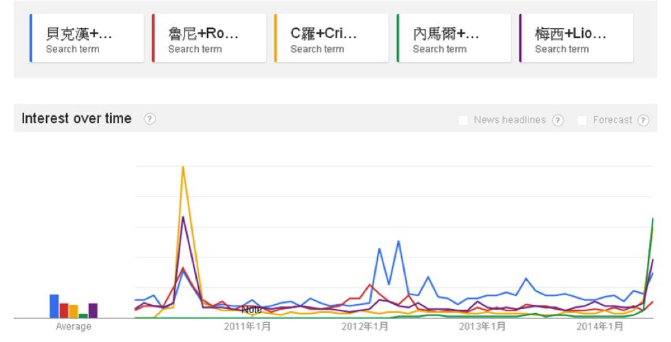 台灣 - 足球明星搜尋趨勢比較圖