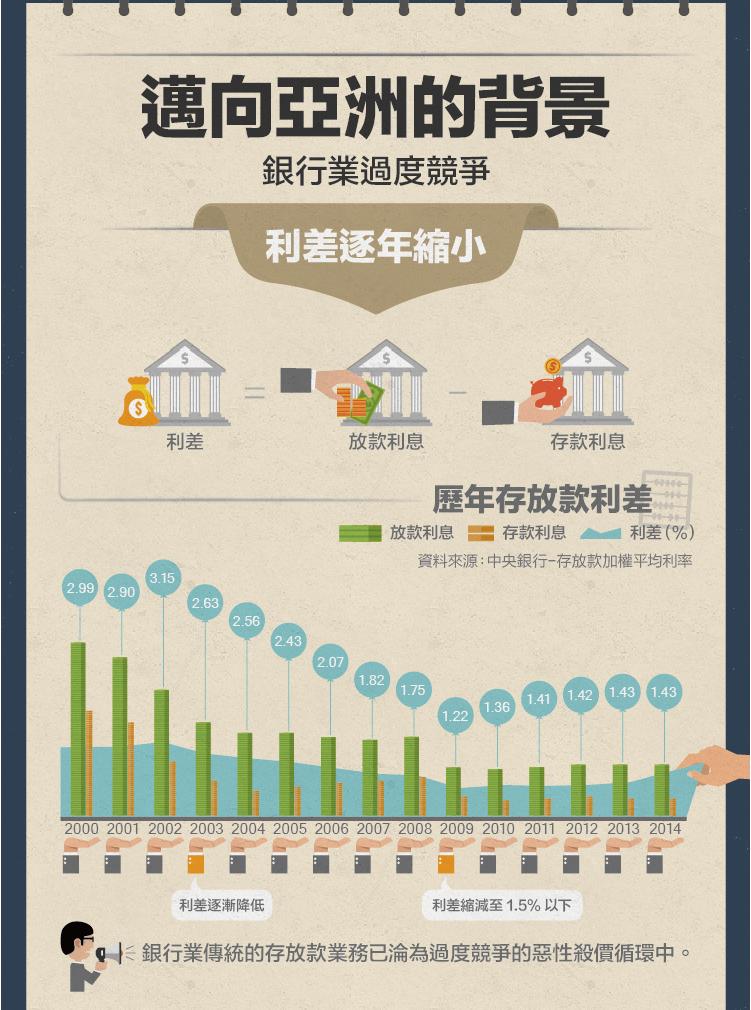 銀行也打亞洲盃 12張圖表帶你看台灣銀行業進軍亞洲現況 The News Lens 關鍵評論網